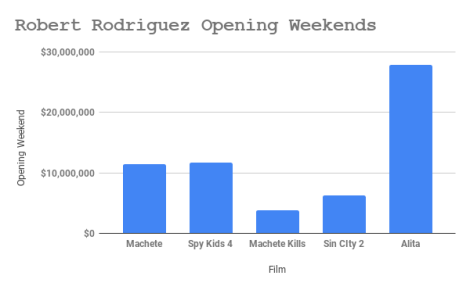 Robert Rodriguez Opening Weekends